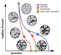 Petrophysical Uncertainty